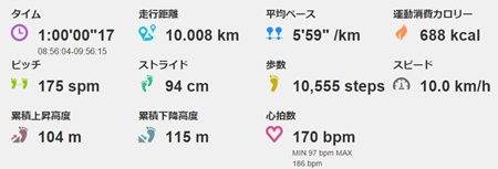 10kmを1km6分ペースで走ってみたときの心拍数は・・
