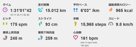 15kmを6分ペース